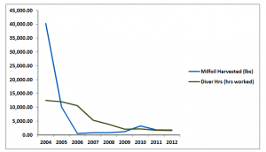 Fig IV: Milfoil harvested in pounds versus diver hours worked from 2004 to 2012