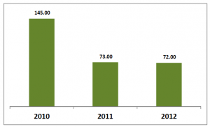 Fig III: Bag harvest totals for 2010, 2011 and 2012