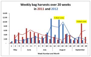 Fig II: Total bag harvests by week (weeks 1-20) and month for 2011 and 2012.